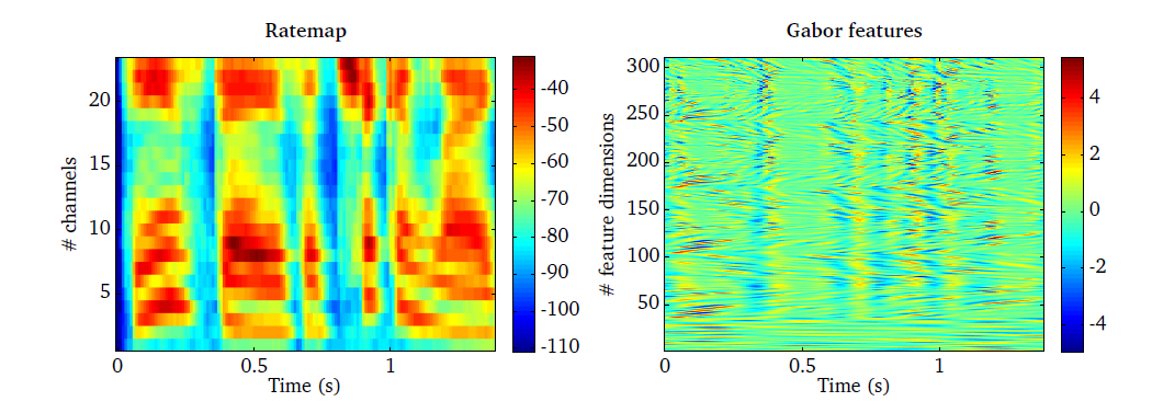 Spectro-temporal modulation spectrogram — The Two!Ears